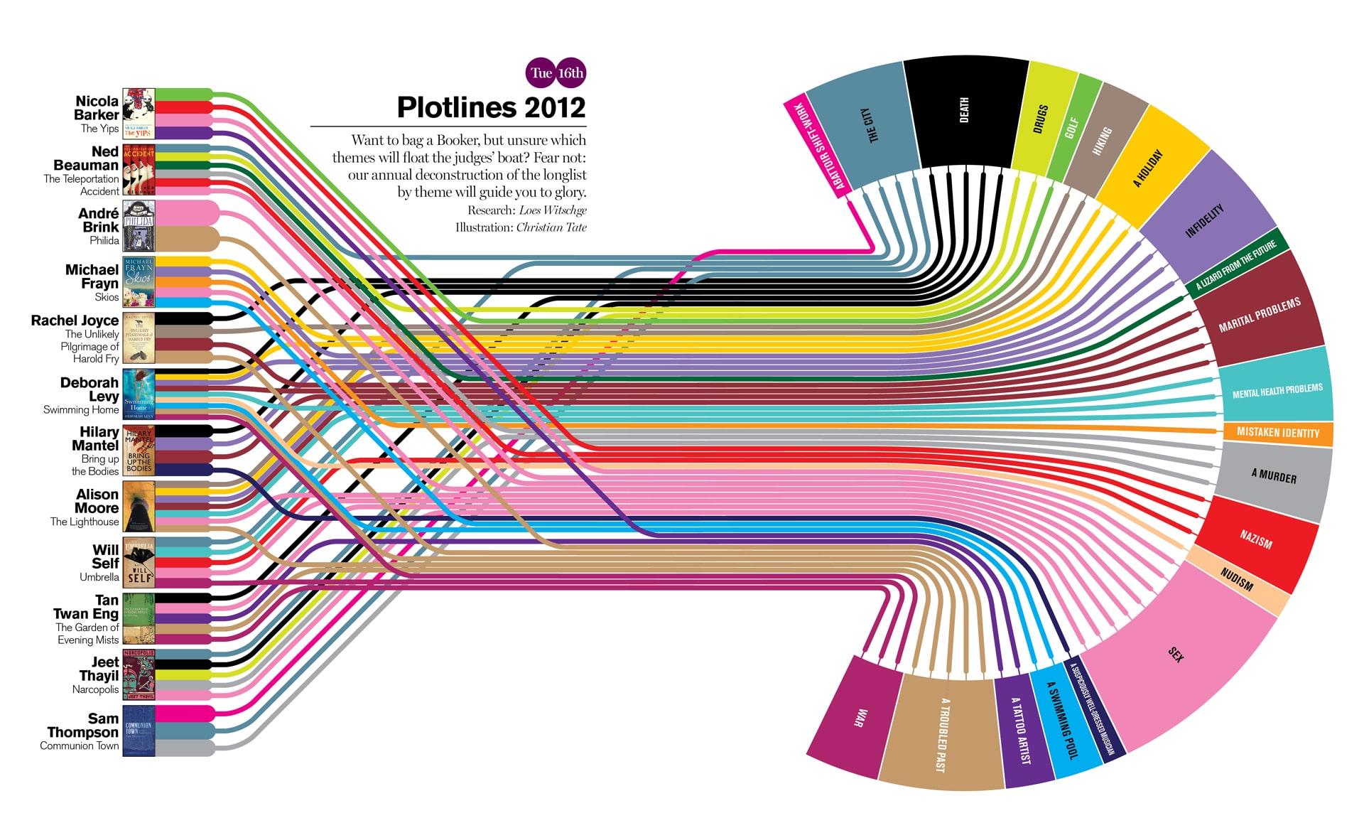 Plotlines 2012