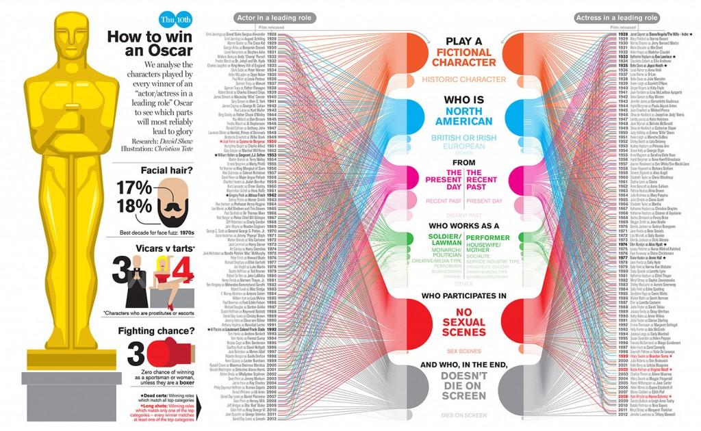 Oscars infographic