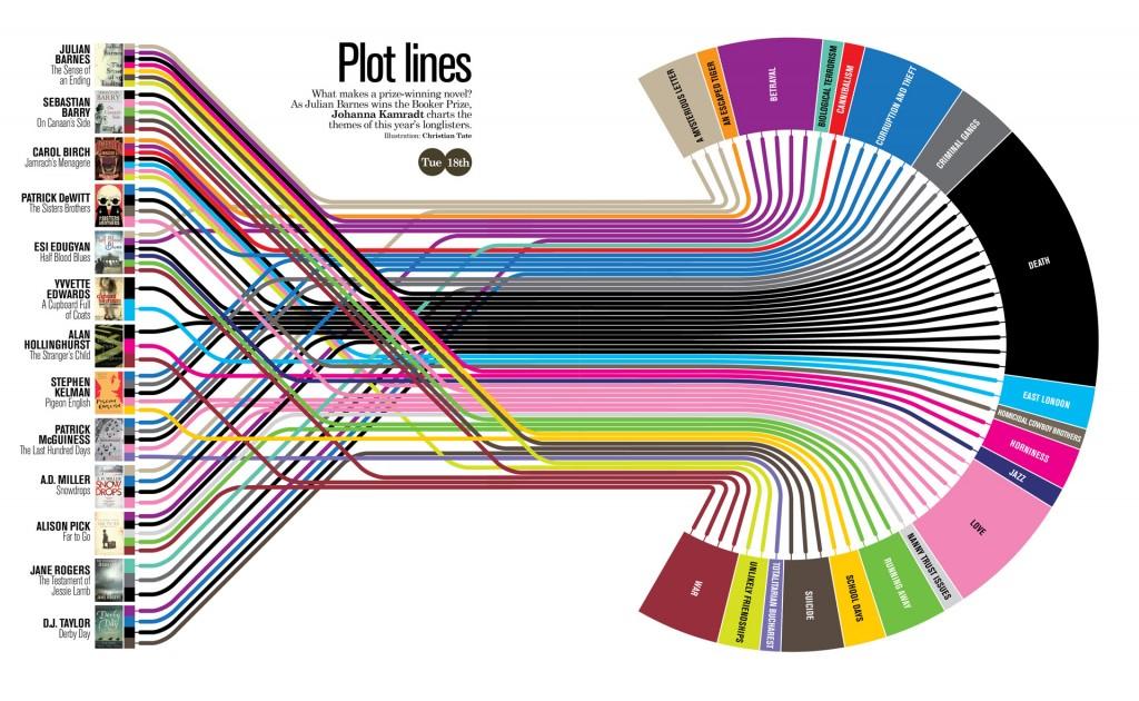 Plot-lines
