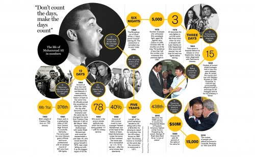 Muhammad Ali - a life in numbers