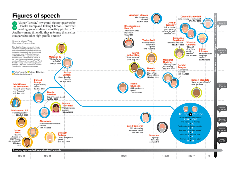 speechinfographic2 - crop