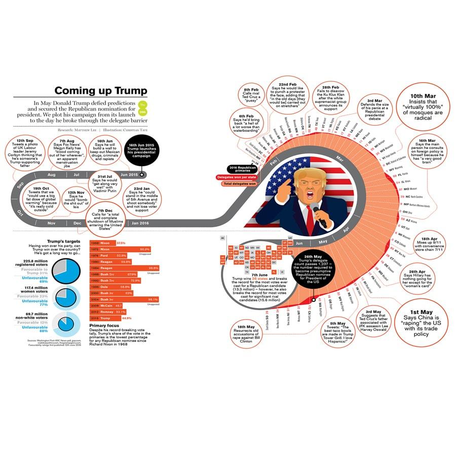 trump-ographic