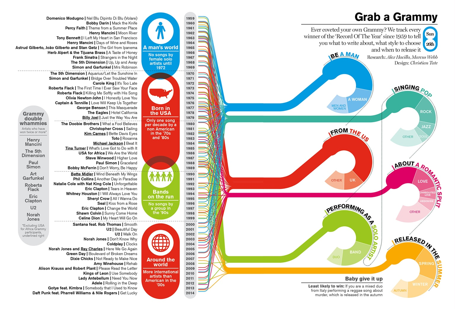 How to make infographics class | Delayed Gratification
